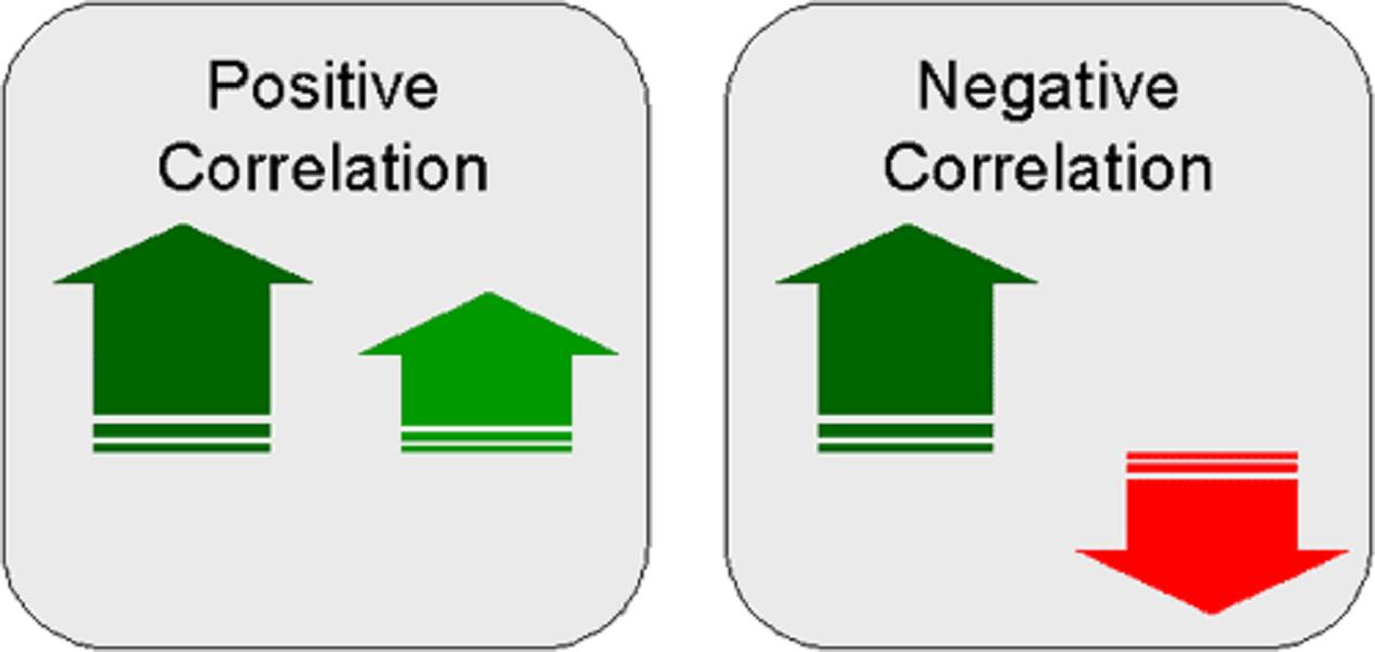 positive-negative-correlation